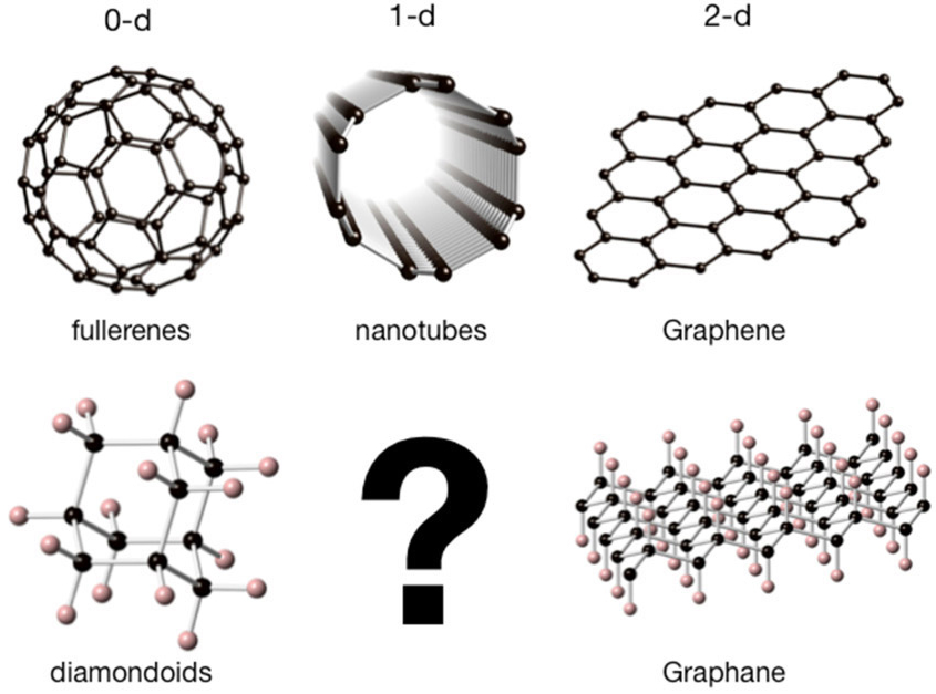 New Carbon Nanomaterials and the Need to Go Extreme | Energy ...