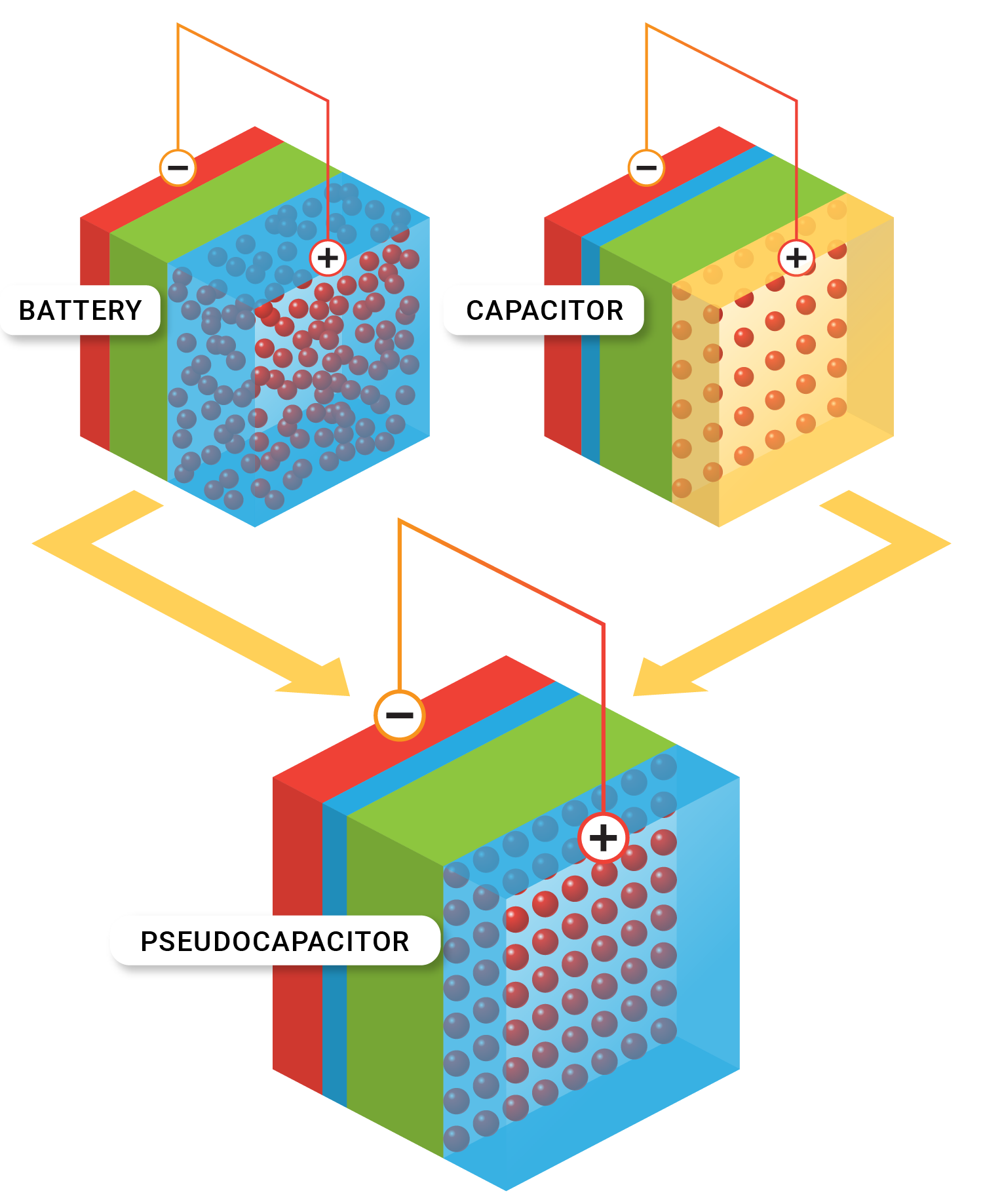 Supercharging Capacitors with 2-D Materials | Energy