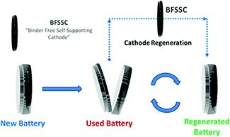 Advancing Batteries: Recharge, Regenerate, Recycle | Energy Frontier